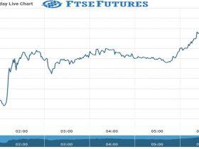 ftse Future Chart as on 22 Sept 2021