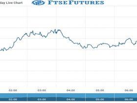 Ftse Future Chart as on 27 Sept 2021