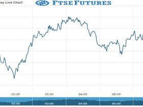 Ftse Future Chart as on 28 Sept 2021