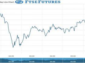 Ftse Future Chart as on 29 Sept 2021
