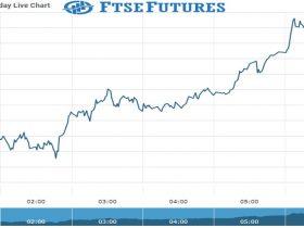 Ftse Future Chart as on 30 Sept 2021