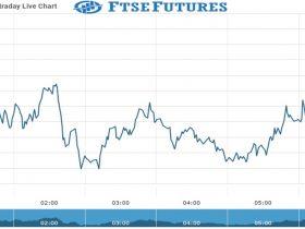 Ftse Future Chart as on 04 Oct 2021