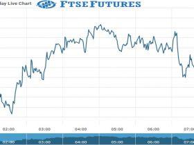 ftse Future Chart as on 05 Oct 2021