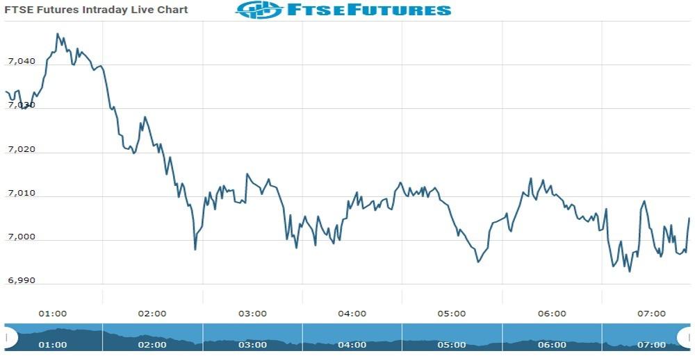 ftse Future Chart as on 06 Oct 2021