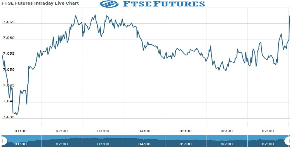 ftse Future Chart as on 08 Oct 2021