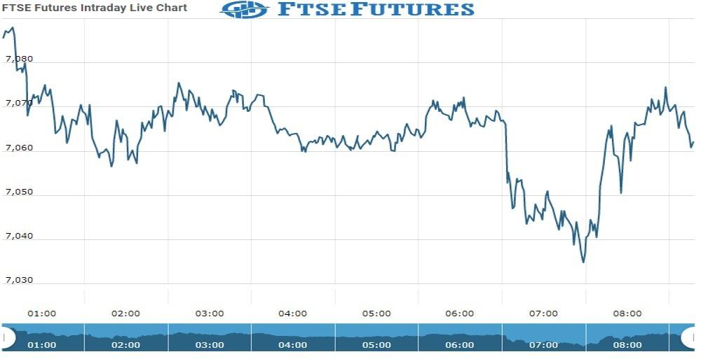 ftse Future Chart as on 12 Oct 2021