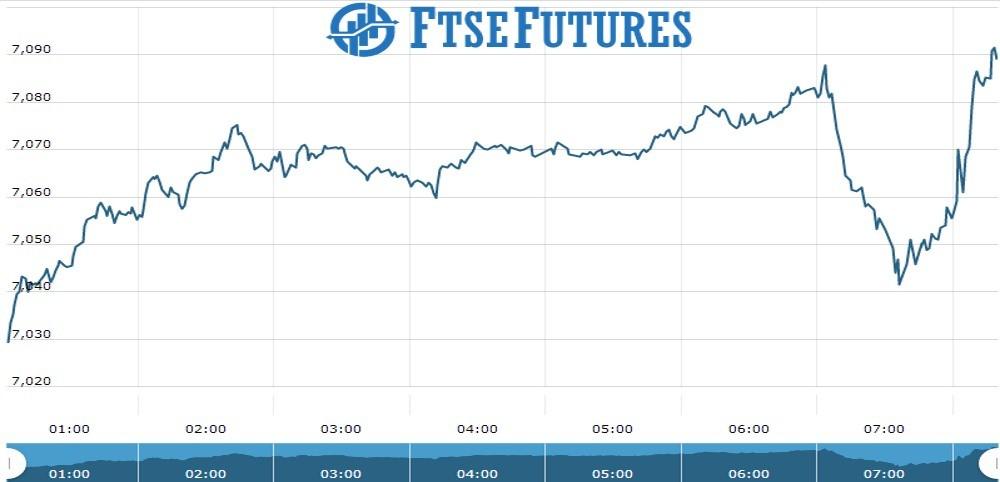 ftse Future Chart as on 11 Oct 2021
