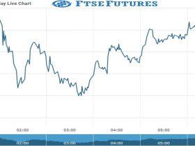 ftse Future Chart as on 13 Oct 2021
