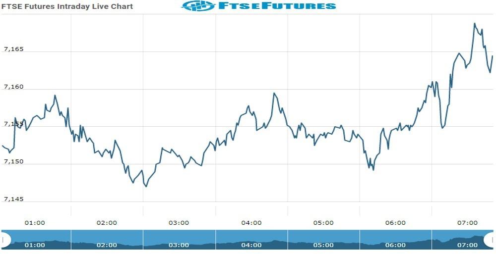 ftse Future Chart as on 14 Oct 2021