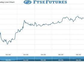 ftse Future Chart as on 15 Oct 2021
