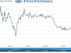 ftse Future Chart as on 18 Oct 2021
