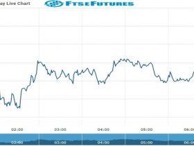 ftse Future Chart as on 19 Oct 2021