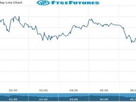 ftse Future Chart as on 20 Oct 2021