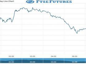 ftse Future Chart as on 21 Oct 2021